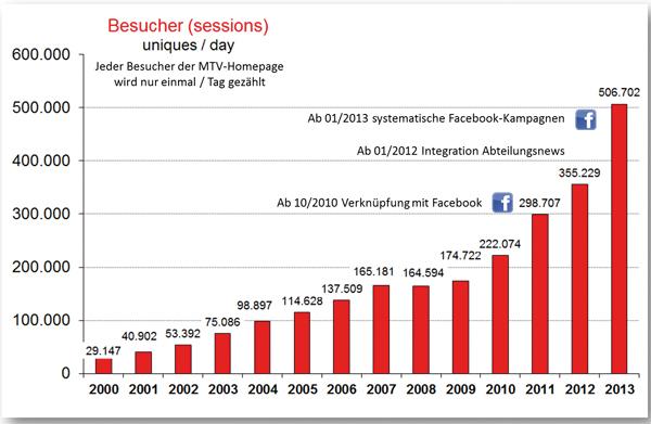 Besucher-Statistik