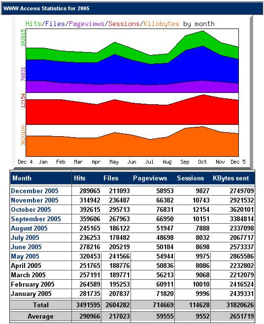 Statistik 2005