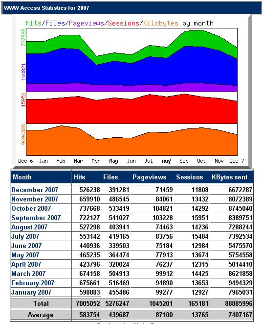 Statistik 2007