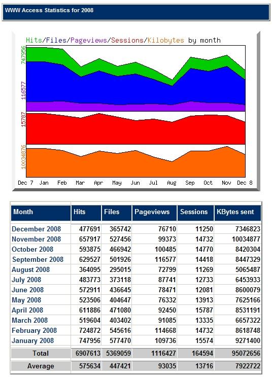 Statistik 2008