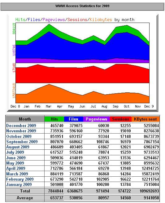 Statistik 2009