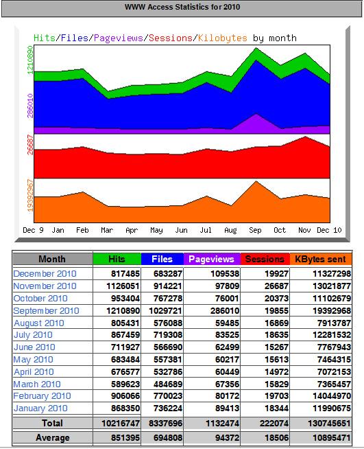 Statistik 2010